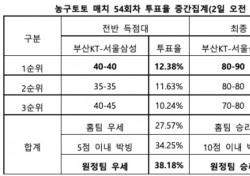 """[농구토토] 매치 54회차, """"서울삼성, 부산KT 원정서 근소한 우세"""""""