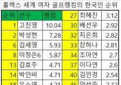 [랭킹 브리핑 48] 여자 세계 50위 이내 한국인 23명