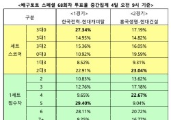 """[배구토토] 스페셜 68회차, """"한국전력, 현대캐피탈에 우세한 경기 펼칠 것"""""""