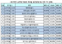 """[축구토토] 승무패 42회차, """"손흥민의 토트넘, 안방서 번리 상대로 승리 차지할 것"""""""