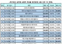 """[축구토토] 승무패 43회차, """"맨체스터시티, 원정서 아스널 상대로 승리 차지할 것"""""""