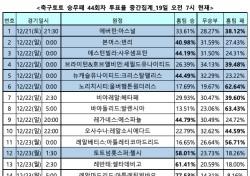 """[축구토토] 승무패 44회차, """"손흥민의 토트넘, 안방서 첼시 상대로 우세한 경기 펼칠 것"""""""