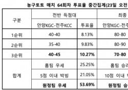 """[농구토토] 매치 64회차, """"전주KCC, 원정서 안양KGC 상대로 우세한 경기 펼칠 것"""""""