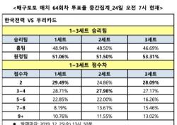 """[배구토토] 매치 64회차, """"우리카드, 한국전력 상대로 완승 거둘 것"""""""