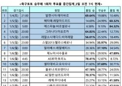 """[축구토토] 승무패 1회차, """"발렌시아, 안방서 에이바르에 우세한 경기 펼칠 것"""""""