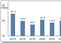 골프용품 대일 무역적자 비중 지난해 23.6배로 확대