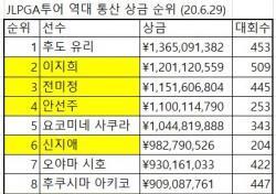 [골프상식 백과사전 223] JLPGA 통산 상금 톱10에 한국인 5명
