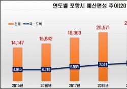 포항시 금년도 1회추경 2879억원 편성... 지역경제 활력 민생안정에 중점