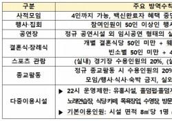 대구·경북지역, 오늘부터 사회적 거리두기 3단계 격상