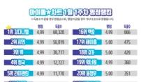 강다니엘, 아이돌차트 평점랭킹 43주 연속 최다득표...