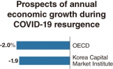 'Second wave' of COVID-19 casts shadow on S. Korea's growth scenario
