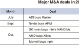 Major M&As reshape global chip market