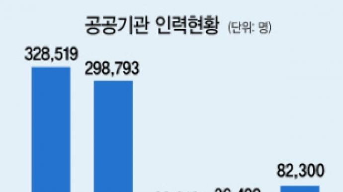 """공기업 """"정규직 전환"""" 파도타기…'대상..."""