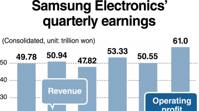 Samsung expected to continue record-breaking profit in Q3