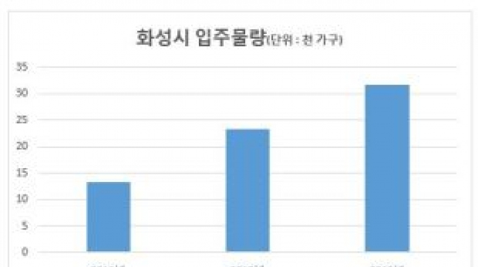 매매가, 분양가 아래로…'입주폭탄' 동...