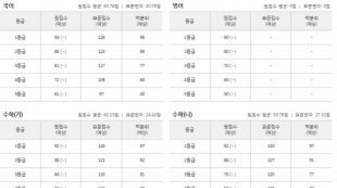 """진학사, 수능 등급컷 공개…""""12월 12일까..."""