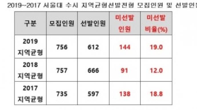 불수능에 서울대 수시 '구멍'…계획보다...