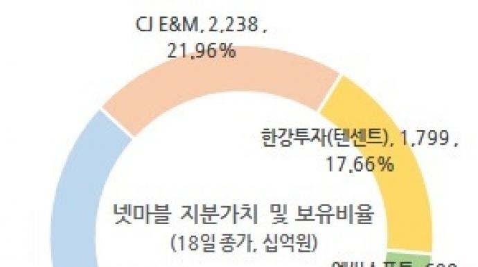 [단독] CJ ENM, 넷마블에서 손뗀다...보유...