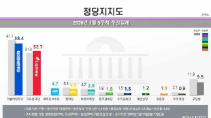 민주당 지지율 38.4%로 하락…PK·TK·30...