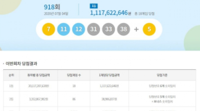 """918회 로또 1등 18명 당첨…""""11억2000만원..."""