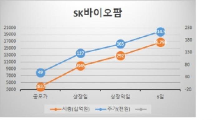 매도도 매수도 쏟아진다…SK바이오팜 삼성...