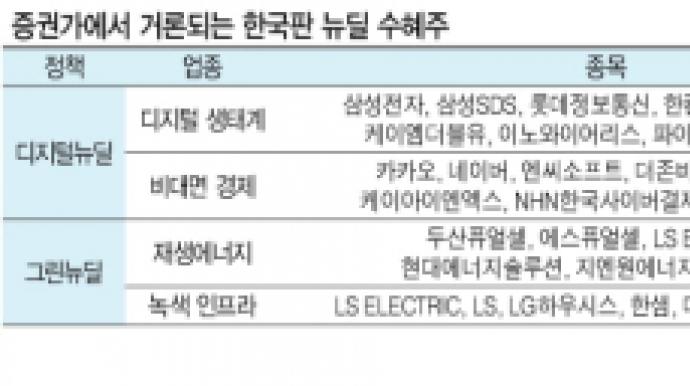 100조 '한국판 뉴딜' 훈풍…수혜주 어디...