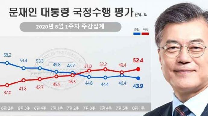 文 긍정평가 43.9% 하락세…민주 35.1%·...