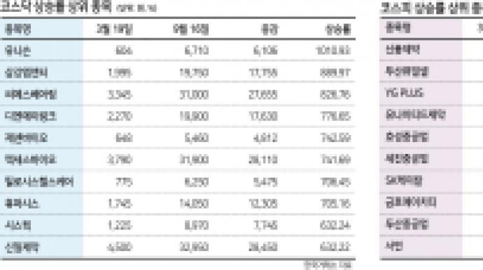 연저점 6개월 만에 '2229%'…신풍제약 ...