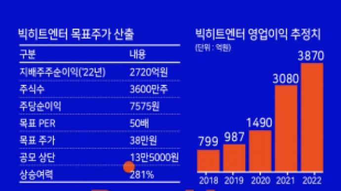 """""""목표가 38만원·상승여력 281%""""…빅히..."""