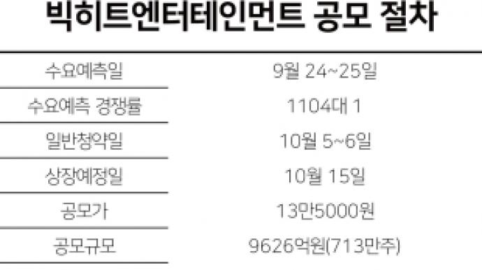 빅히트, 공모주 새역사 예고…엔터·게임...