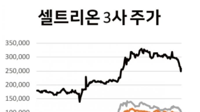 '합병 발표' 셀트리온 3사, 주가도 뛸까...