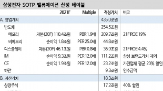 """""""삼성전자 목표주가, 8만2000원"""""""