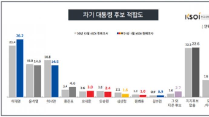이재명 26% '차기 대선 지지율' 독주…...