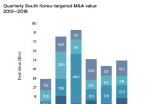 Korea sees rebound in M&As in 2018