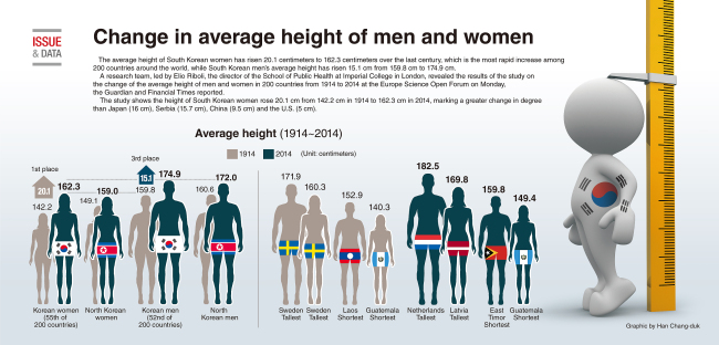 Height of a average man