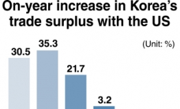 Korea's trade surplus with US falls before currency report release