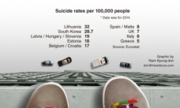 Korea's suicide rate higher than all but one EU country