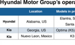 More jobs to come with Hyundai Motor's US expansion
