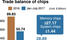 Korea's trade surplus in chips more than doubles