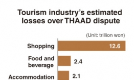 [GRAPHIC NEWS] Korean tourism industry hit hard by THAAD dispute