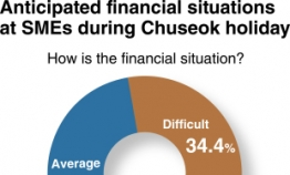 SMEs anticipate financial problems during Chuseok