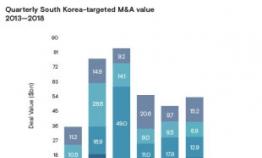 Korea sees rebound in M&As in 2018