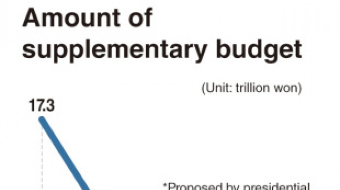 Supplementary budget seems unlikely option