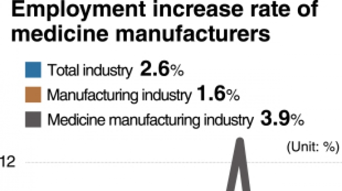 [GRAPHIC NEWS] Pharmaceutical industry hires more