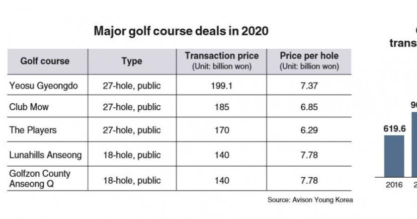 Korean golf courses pricier than ever for investors