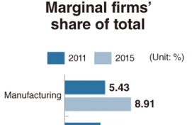 Marginal firms drag down corporate Korea