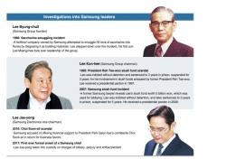 [HEIR ARREST] History of prosecutorial probes involving Samsung's chiefs