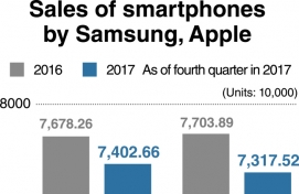 Smartphone sales fall for first time