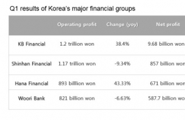 Major Korean financial groups post decent Q1 earnings