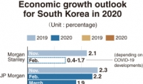 [COVID-19 Impact] South Korea's economic rebound loses heat